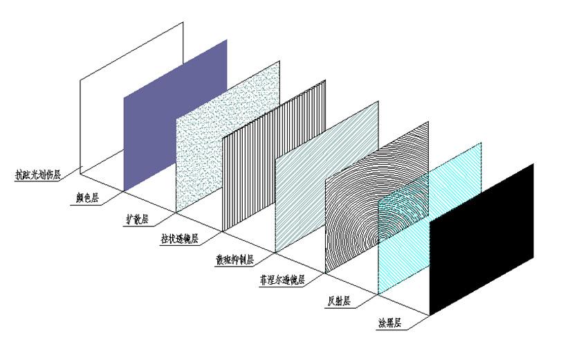 光学屏幕和普通屏幕的区别